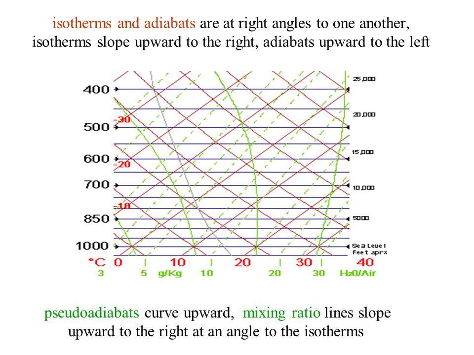 isotherms and adiabats are at right angles to one another, isotherms slope upward to the right, adiabats upward to the left