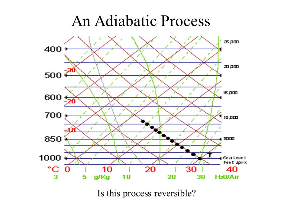 An Adiabatic Process Is this process reversible