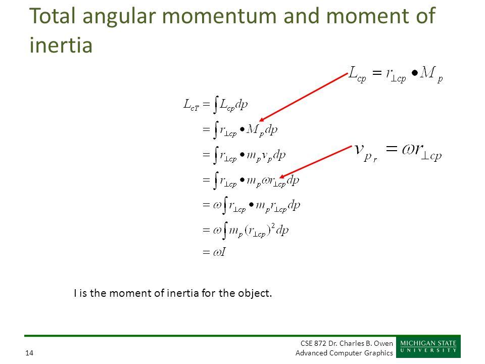 Total angular momentum and moment of inertia