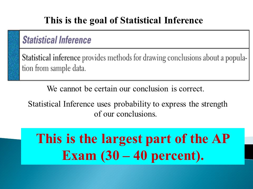 This is the largest part of the AP Exam (30 – 40 percent).