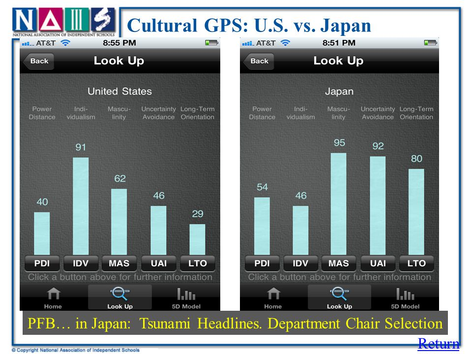 Cultural GPS: U.S. vs. Japan