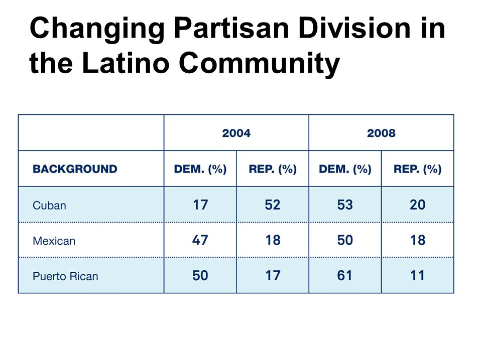 Changing Partisan Division in the Latino Community