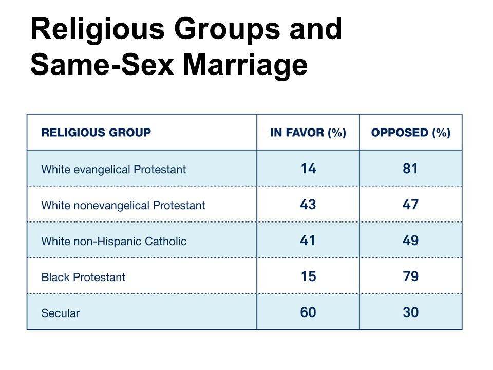 Religious Groups and Same-Sex Marriage