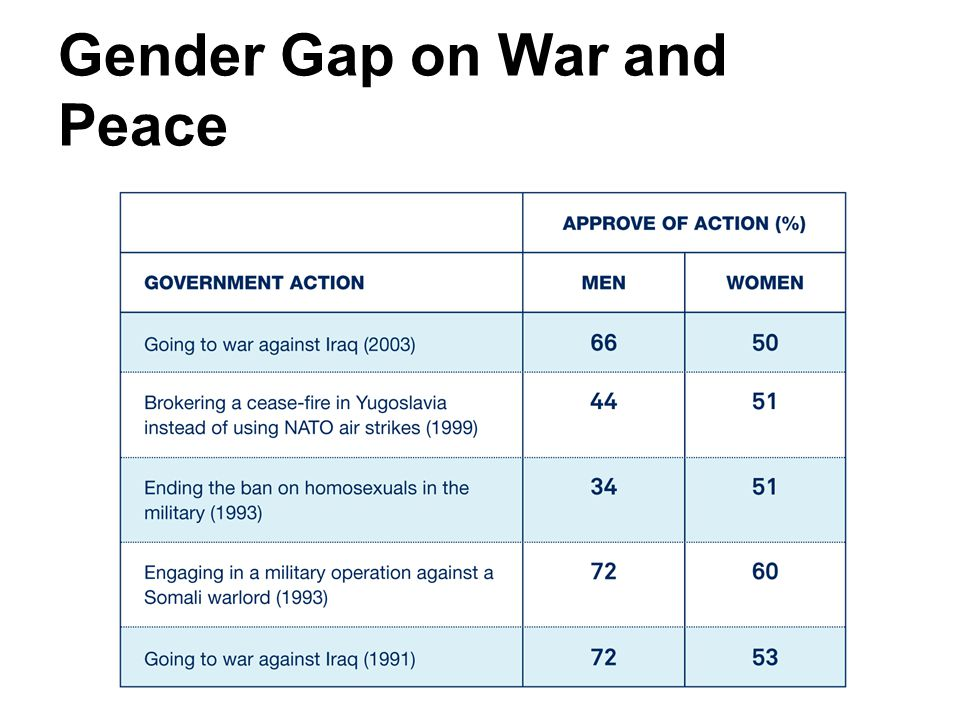 Gender Gap on War and Peace