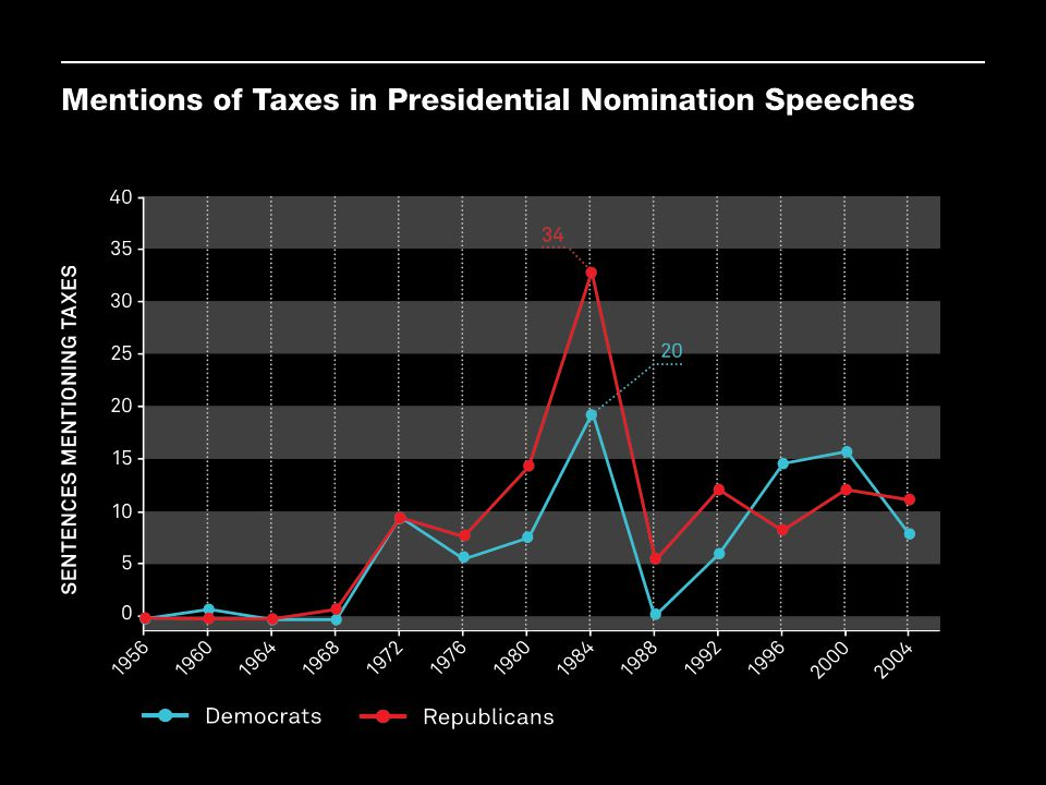 One measure of the centrality of taxes in political campaigns is the number of times the topic is mentioned in presidential nomination acceptance speeches. These data show that the word taxes barely passed the lips of the major-party nominees until after the 1960s. The numbers on the vertical axis represent the number of sentences mentioning taxes in nomination acceptance speeches.