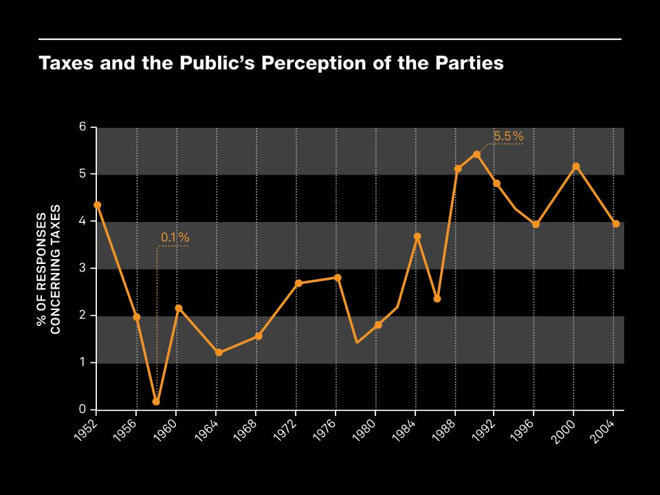 Note: Figure shows percentage of all likes and dislikes of the Democratic and Republican parties that concern taxes.