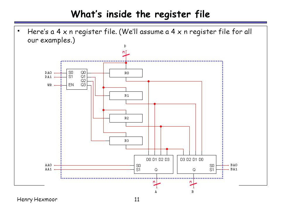 What's inside the register file