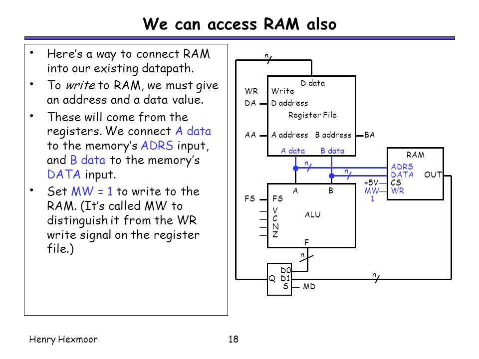We can access RAM also Here's a way to connect RAM into our existing datapath. To write to RAM, we must give an address and a data value.