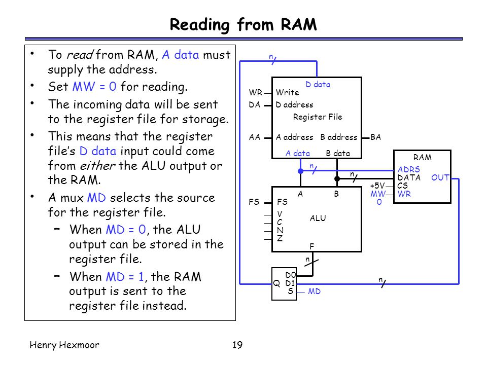 Reading from RAM To read from RAM, A data must supply the address.