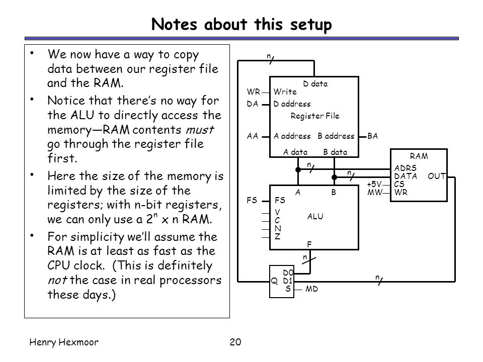 Notes about this setup We now have a way to copy data between our register file and the RAM.