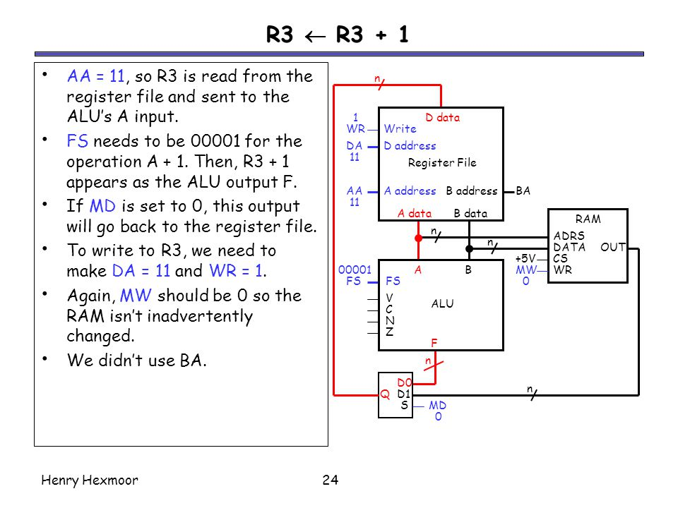 R3  R3 + 1 AA = 11, so R3 is read from the register file and sent to the ALU's A input.