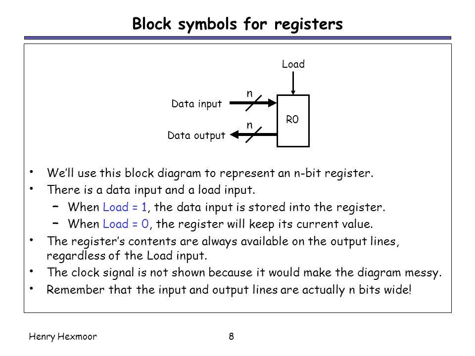 Block symbols for registers