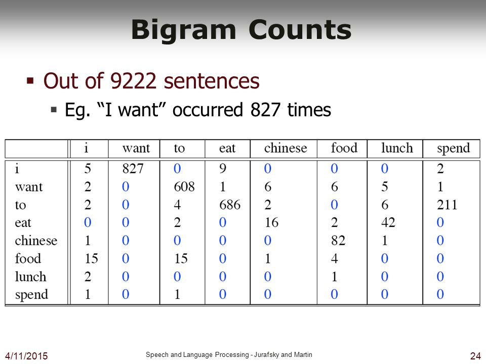 Bigram Counts Out of 9222 sentences Eg. I want occurred 827 times