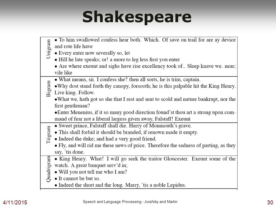 Shakespeare 4/10/2017 Speech and Language Processing - Jurafsky and Martin