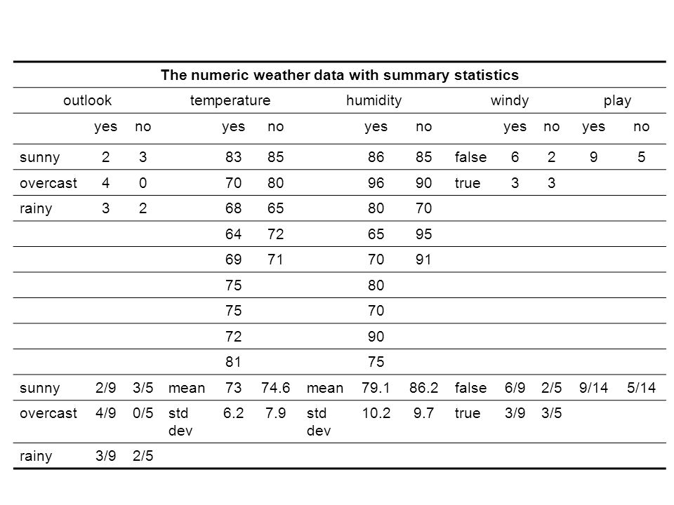The numeric weather data with summary statistics