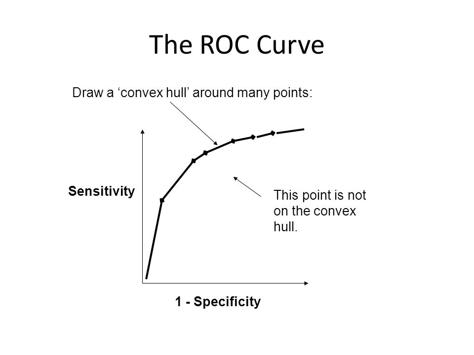 The ROC Curve Draw a 'convex hull' around many points: Sensitivity
