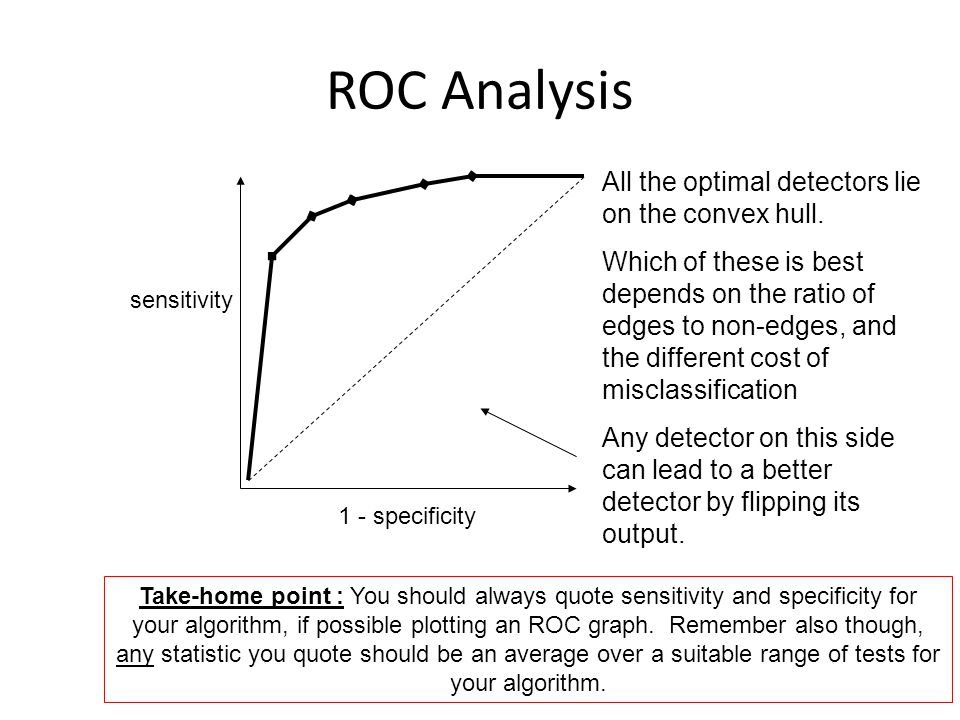 ROC Analysis All the optimal detectors lie on the convex hull.