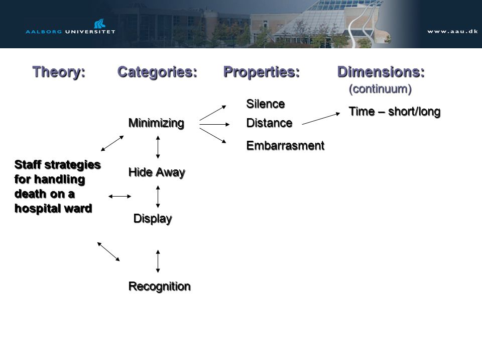 Theory: Categories: Properties: Dimensions: (continuum) Silence