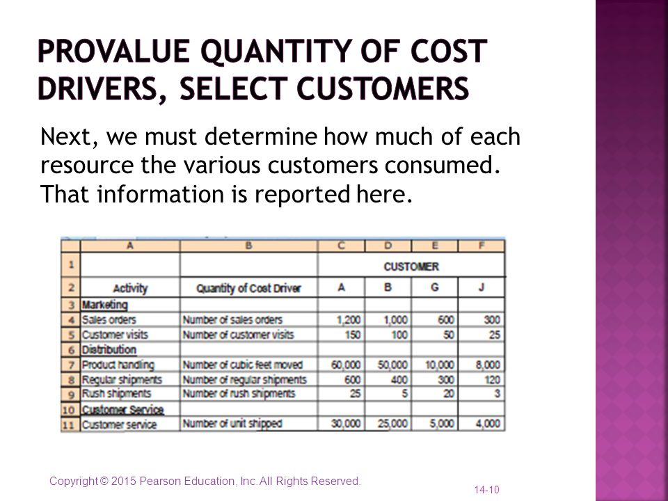 Provalue quantity of cost drivers, select customers