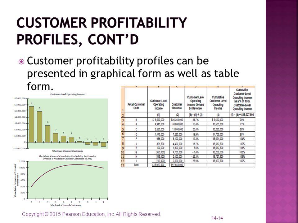 Customer profitability profiles, cont'd