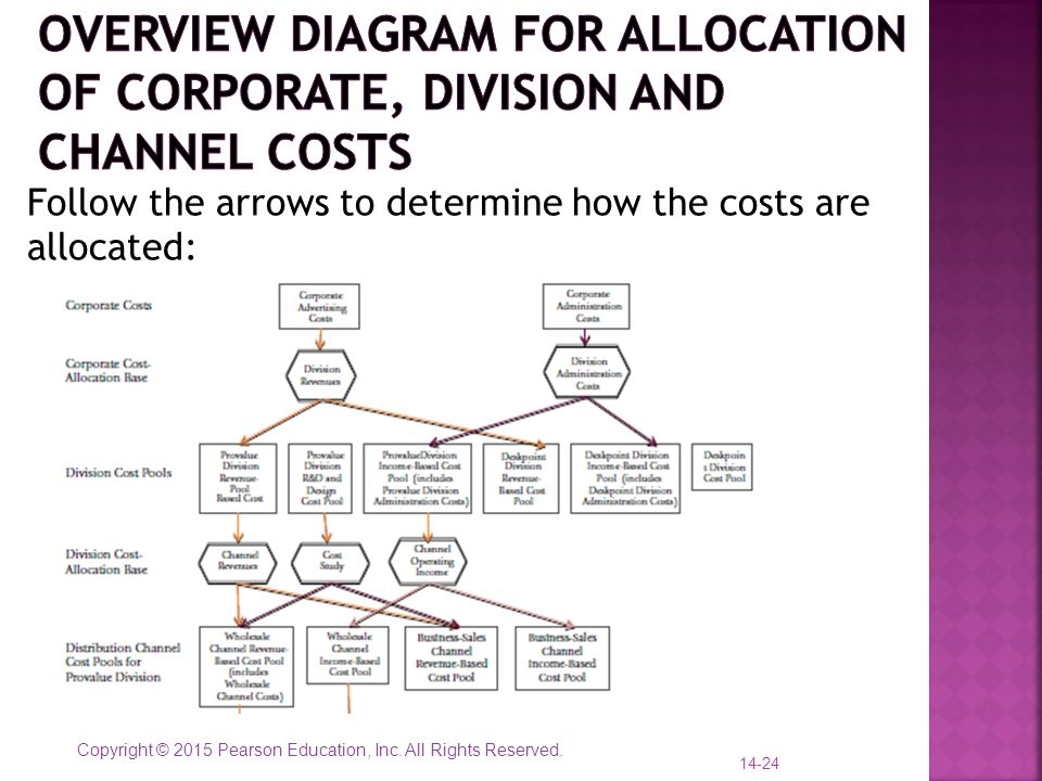 Overview diagram for allocation of corporate, division and channel costs