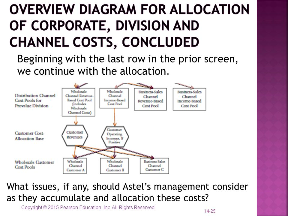 Overview diagram for allocation of corporate, division and channel costs, concluded