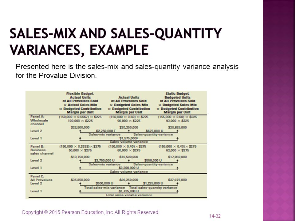 Sales-Mix and Sales–Quantity Variances, example