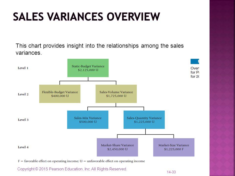 Sales Variances overview