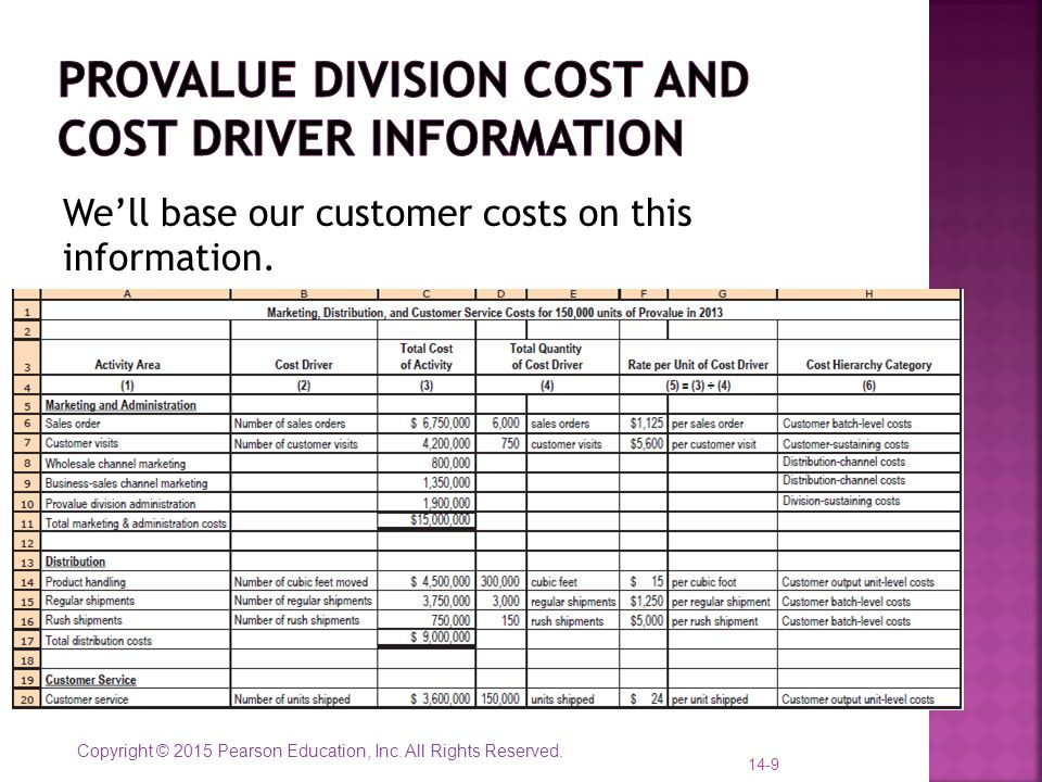Provalue division cost and cost driver information