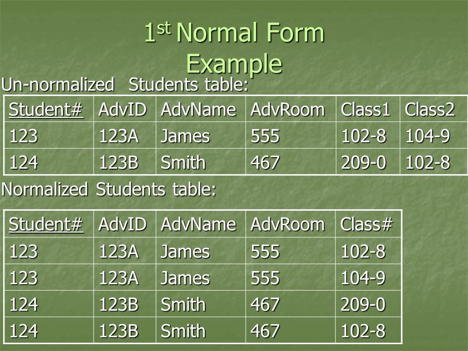 1st Normal Form Example Un-normalized Students table: