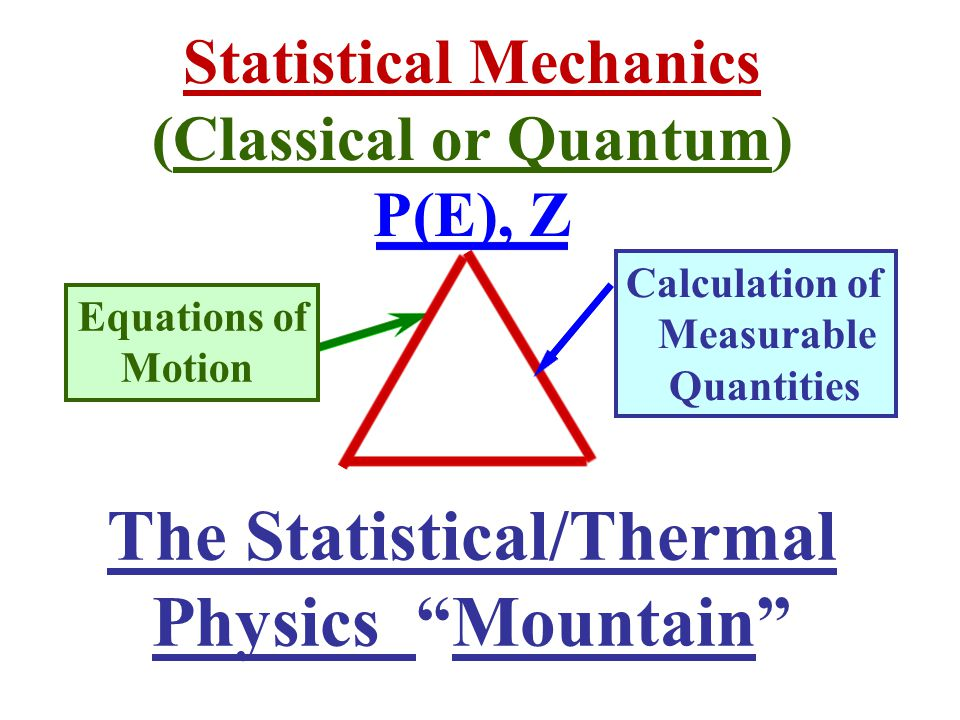 The Statistical/Thermal Physics Mountain