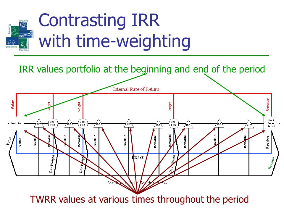 Contrasting IRR with time-weighting