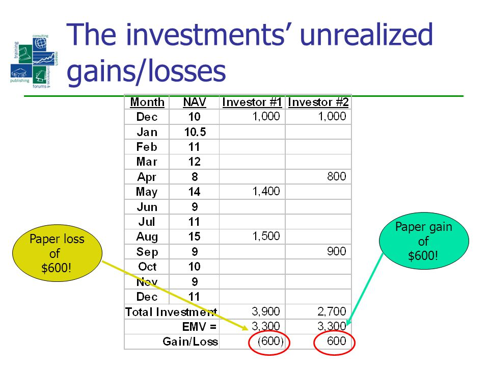 The investments' unrealized gains/losses