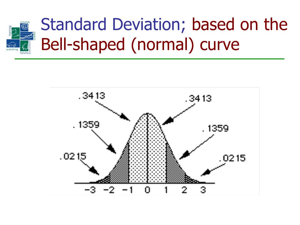 Standard Deviation; based on the Bell-shaped (normal) curve