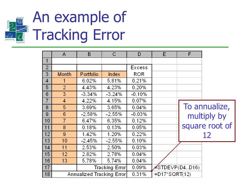 An example of Tracking Error