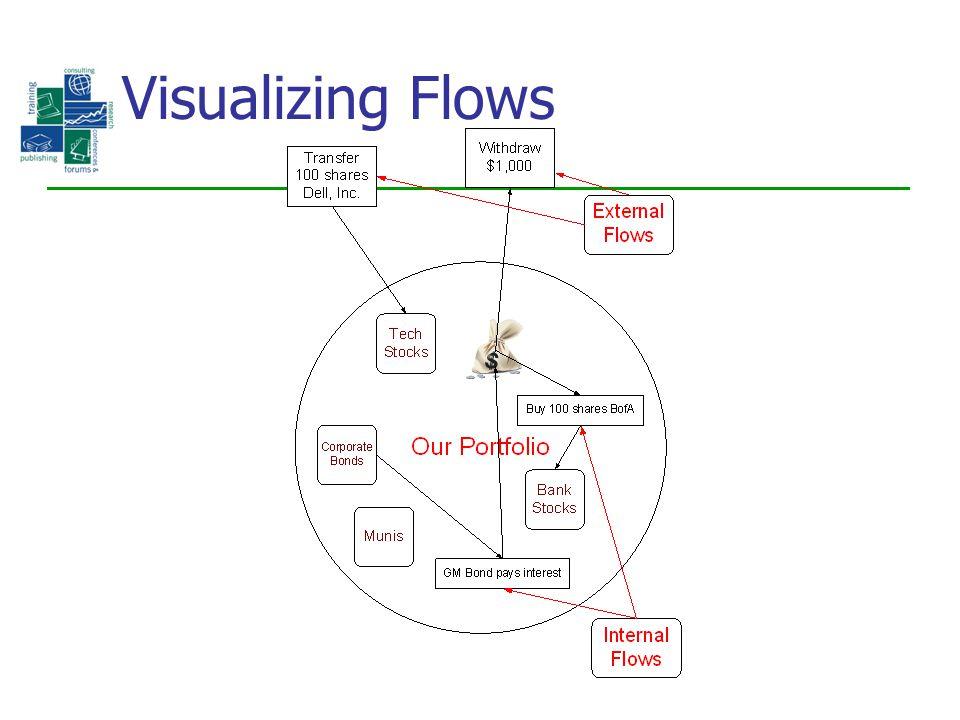 Visualizing Flows