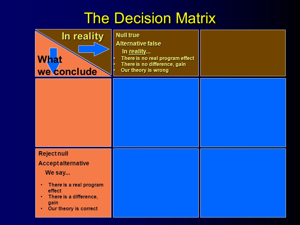 The Decision Matrix In reality What we conclude Null true