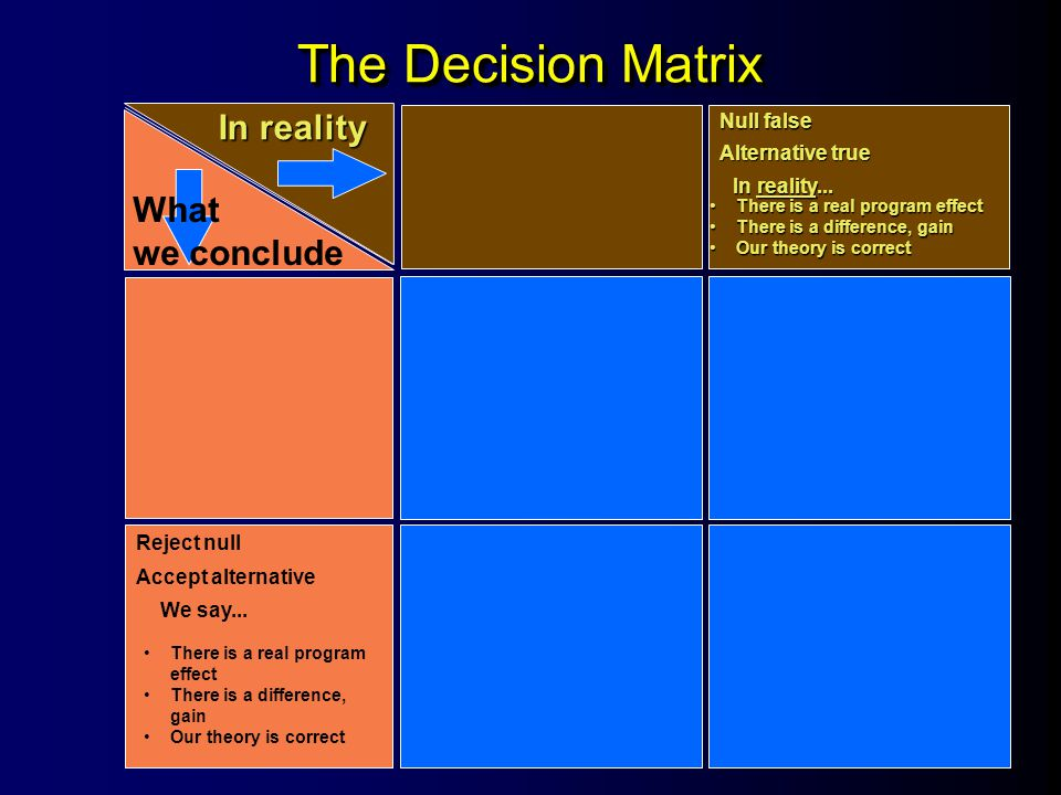 The Decision Matrix In reality What we conclude Null false