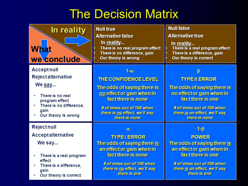 The Decision Matrix In reality What we conclude Null true Null false