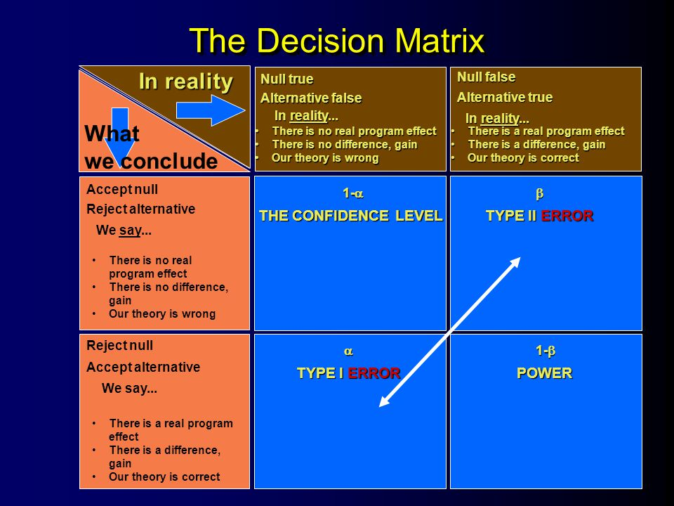 The Decision Matrix In reality What we conclude THE CONFIDENCE LEVEL