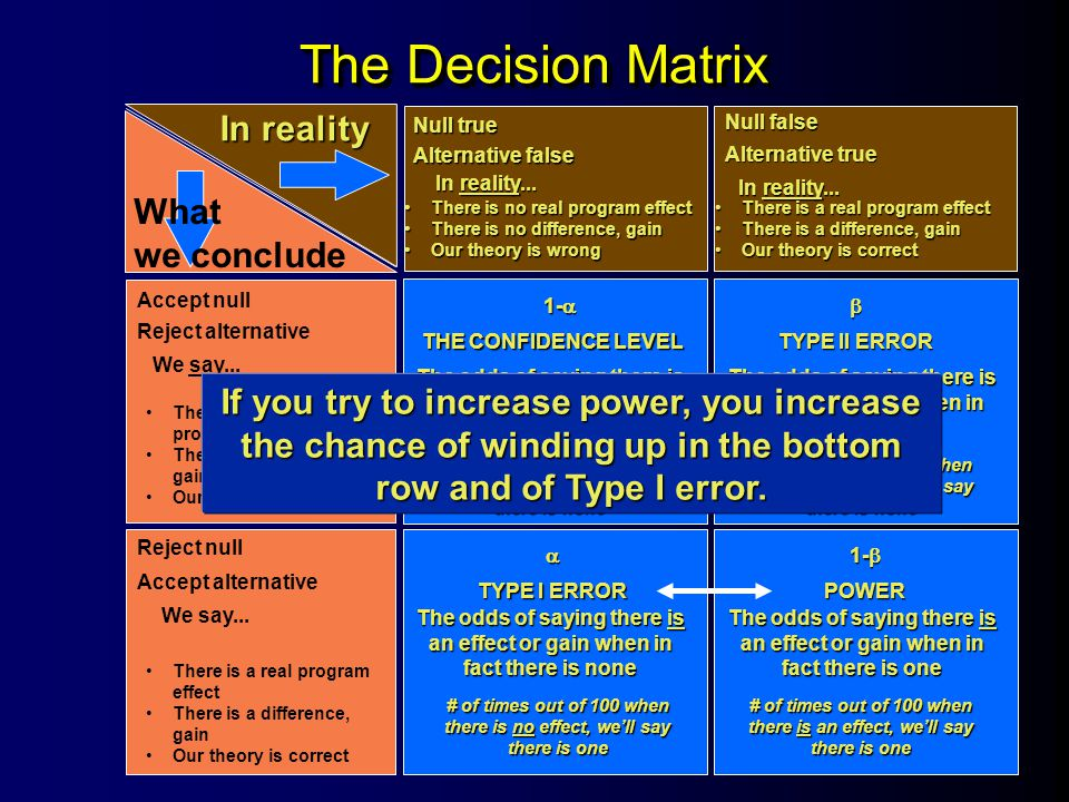 The Decision Matrix In reality What we conclude