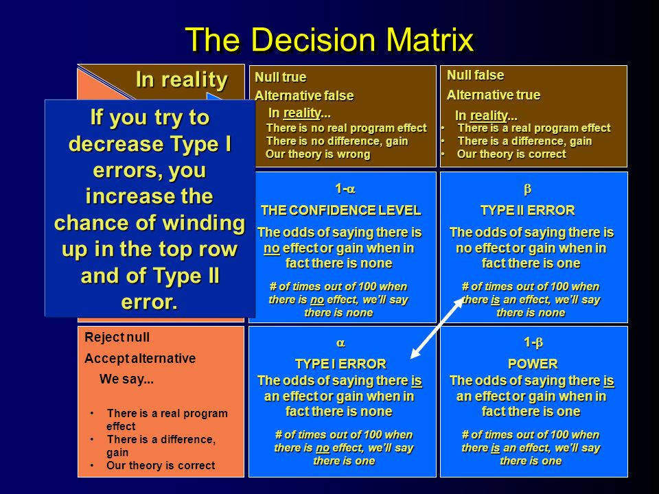 The Decision Matrix In reality