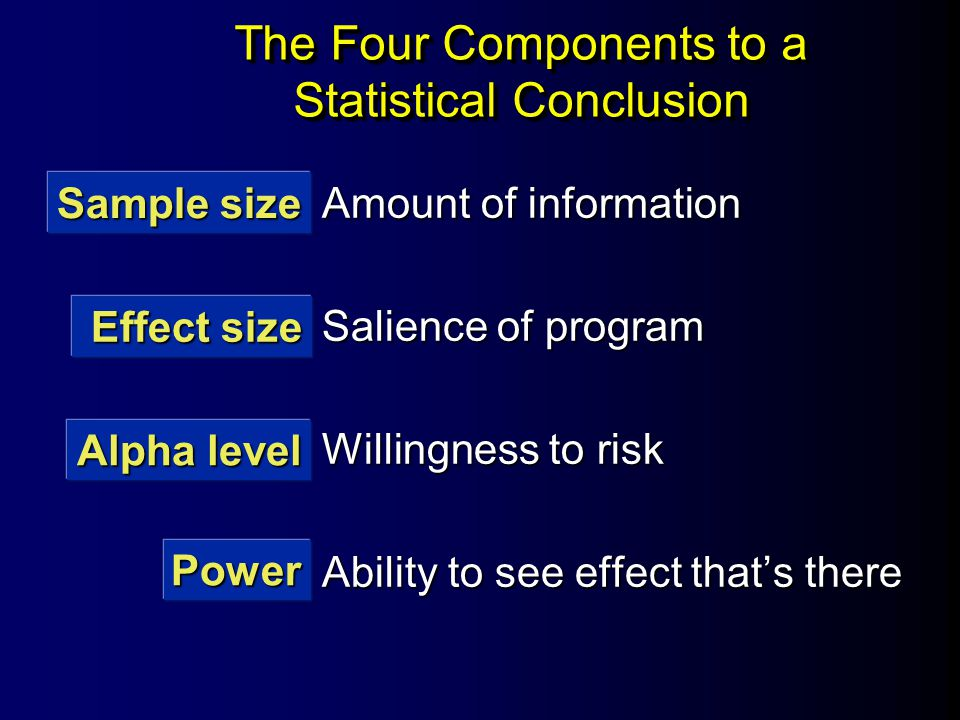 The Four Components to a Statistical Conclusion