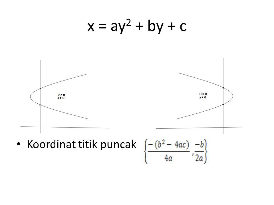 x = ay2 + by + c Koordinat titik puncak