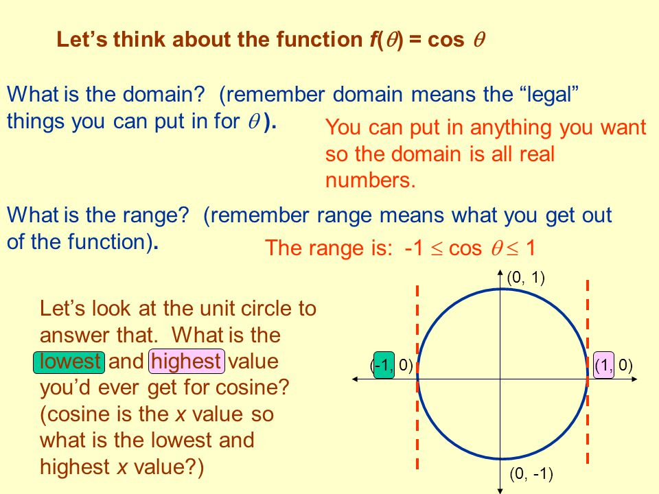 Let's think about the function f() = cos 