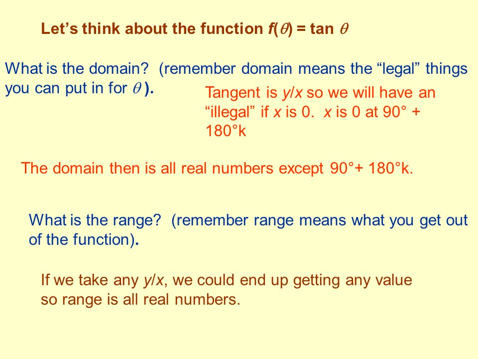 Let's think about the function f() = tan 