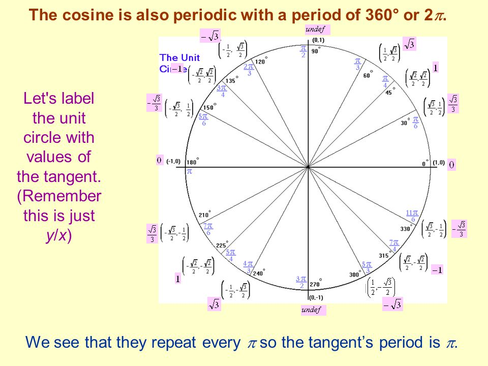 The cosine is also periodic with a period of 360° or 2.