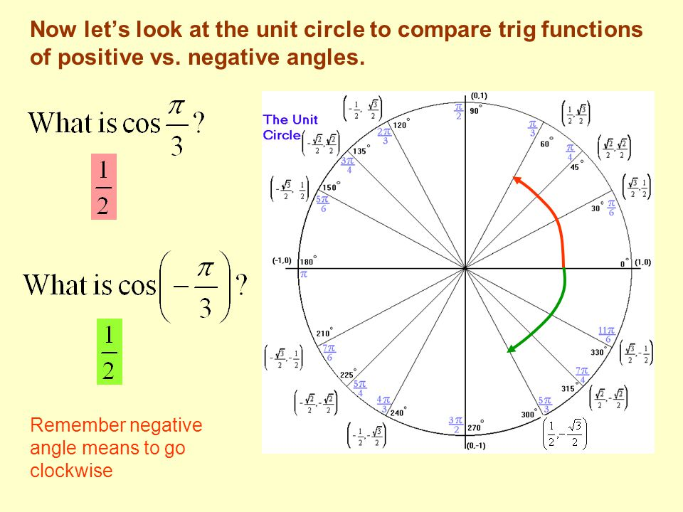 Now let's look at the unit circle to compare trig functions of positive vs. negative angles.