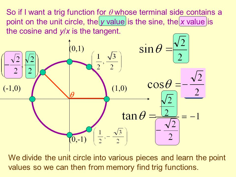So if I want a trig function for  whose terminal side contains a point on the unit circle, the y value is the sine, the x value is the cosine and y/x is the tangent.