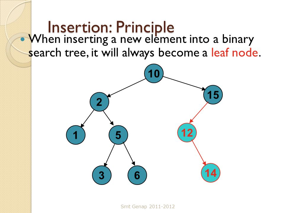 Insertion: Principle When inserting a new element into a binary search tree, it will always become a leaf node.